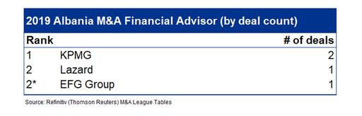 KPMG ranked as #1 M&A Financial Advisor