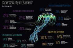 Cyber Security Studie Key Findings