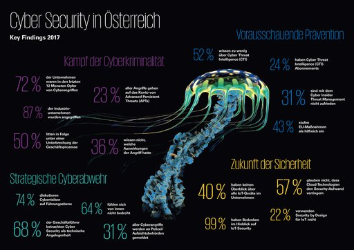 Cyber Security Key Findings