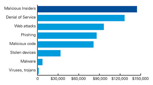 Cost of cyber incidences in Australia