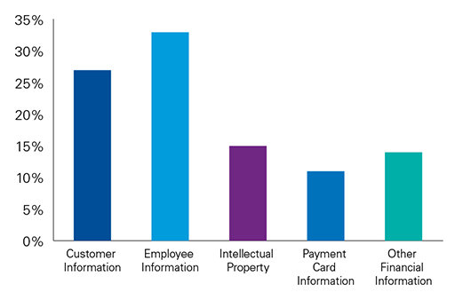 Types of data being stolen by employees