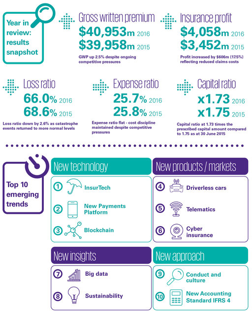 Infographic of the General Insurance Industry 2016