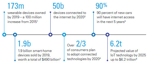 Internet of Things by numbers