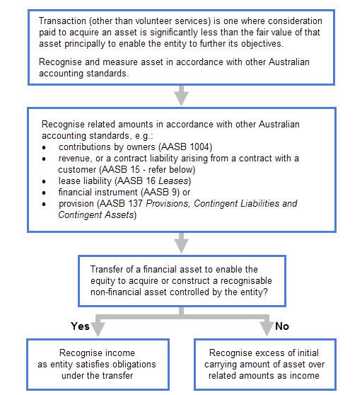 Chart – When does AASB 1058 apply?