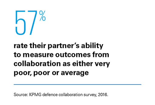 Building Defence Capability Role Of Collaboration Kpmg Au