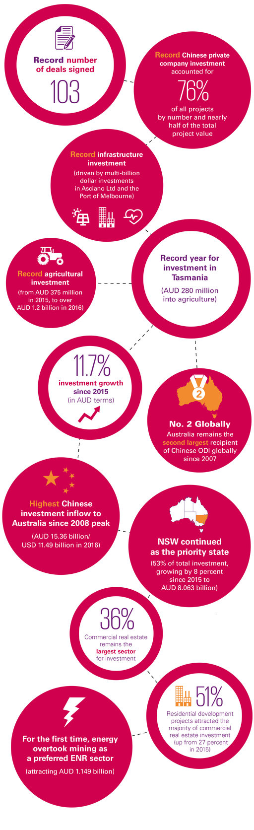 Demystifying Chinese Investment in Australia: May 2017 infographic