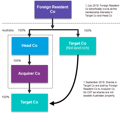 Foreign owned group tax consolidation diagram