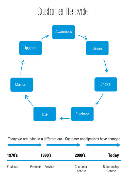 Customer life cycle infographic