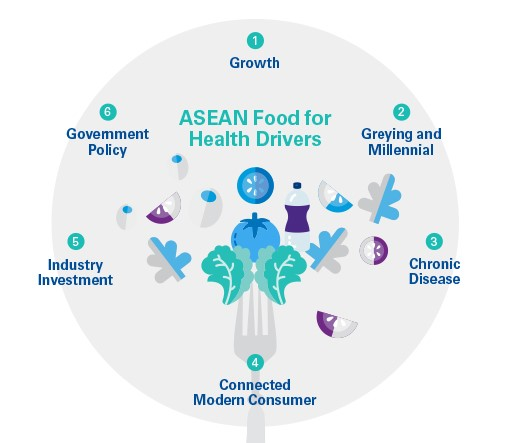 ASEAN food for health drivers
