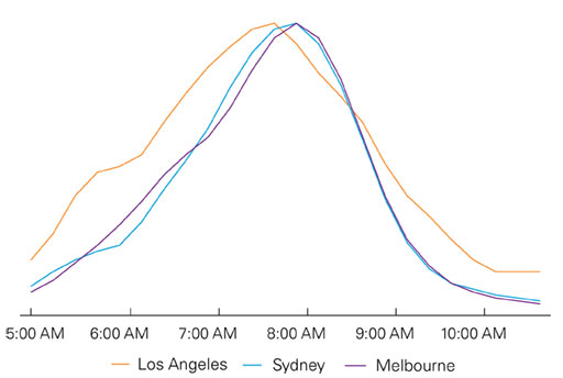 Figure 1: 'Width' of the peak in Melbourne, Sydney and Los Angeles