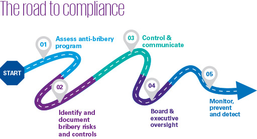Bribery and corruption compliance roadmap