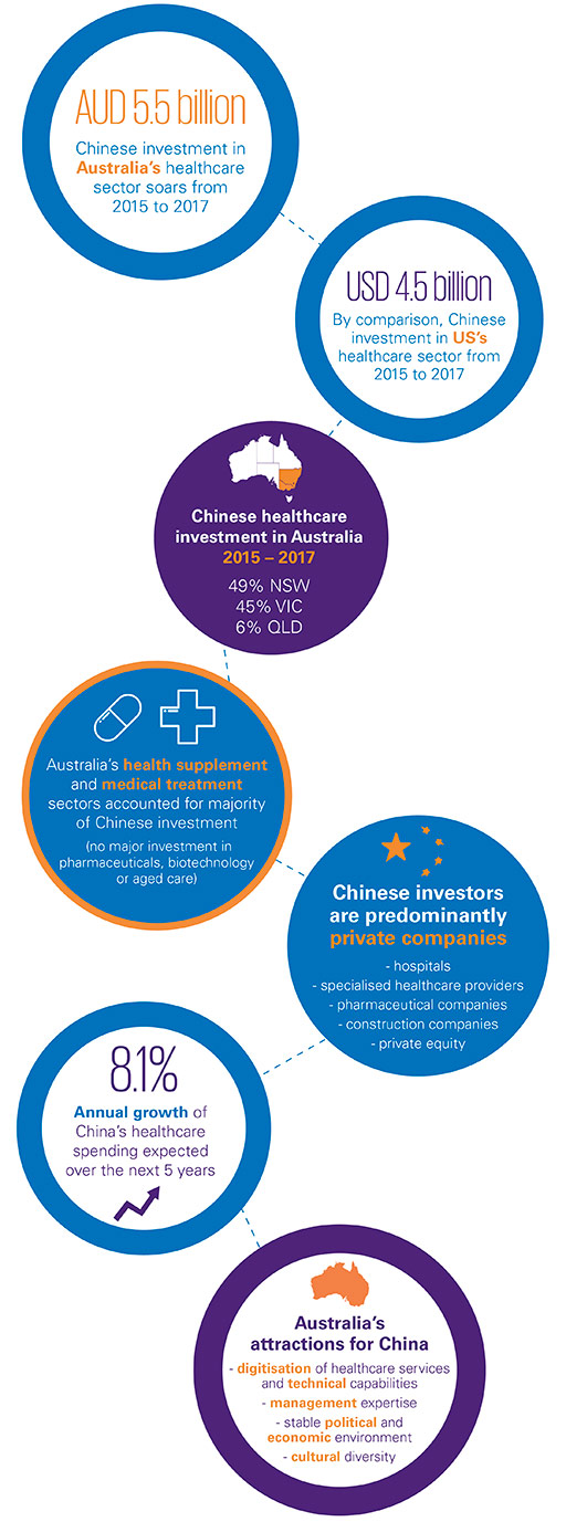 Chinese investment in Australian healthcare – Visual summary