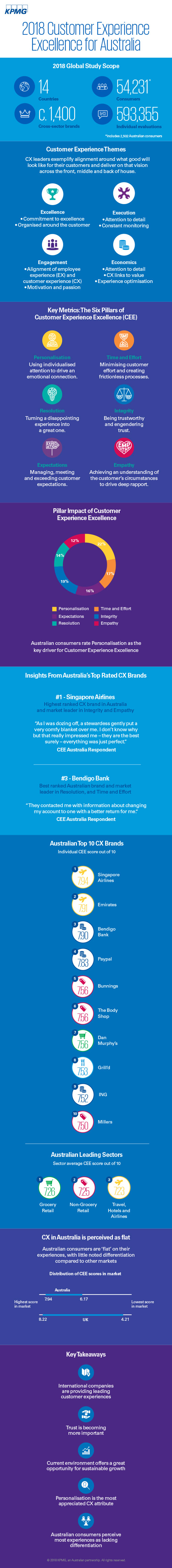 Customer Experience Excellence in Australia – 2018 infographic