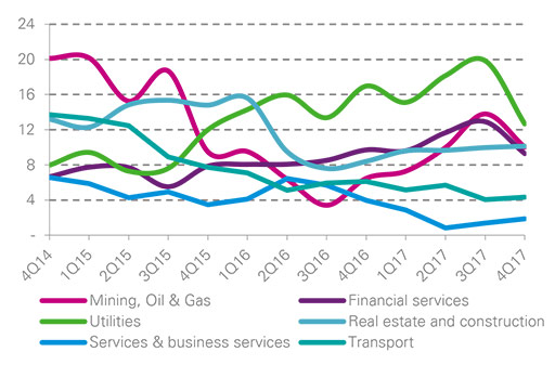 Debt Market Update Q4 2016 Australian syndicated loan volume by sector