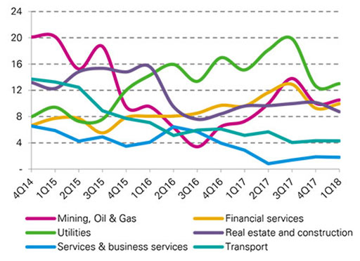 Australian syndicated loan volume, LTM by sector (US$ billion)