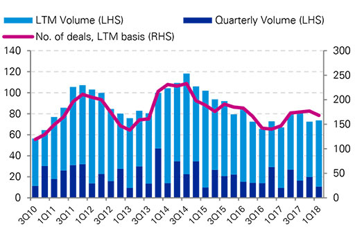 Australian syndicated loan volume (US$ billion) chart