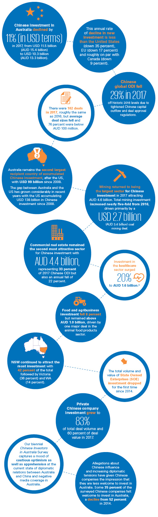 Demystifying Chinese Investment in Australia: June 2018 visual summary