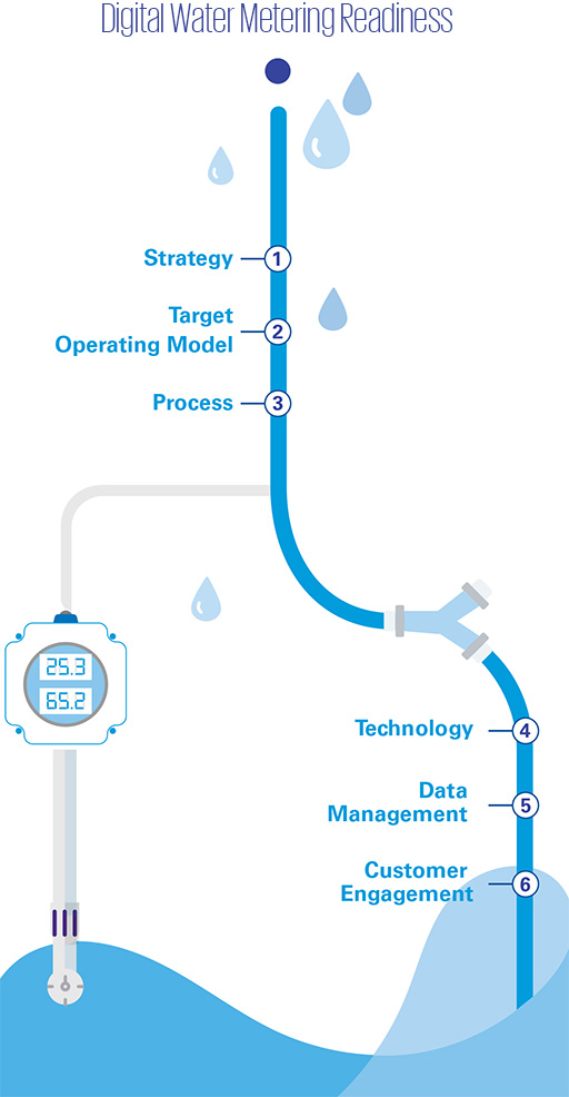 Digital Water Metering Readiness infographic