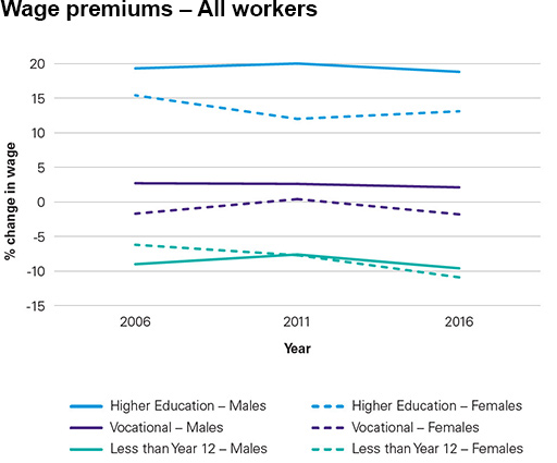 Chart: Wage premiums comparison – All workers