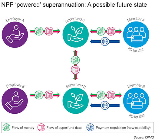 NPP 'powered' superannuation: A possible future state