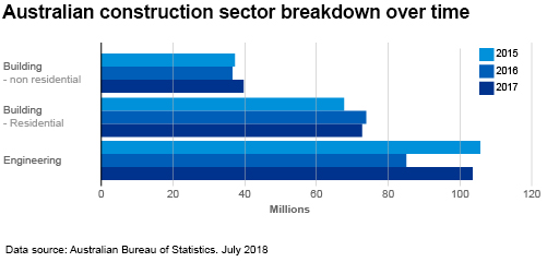 Chart 1: Australian construction sector breakdown over time