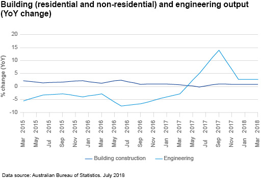 Building (residential and non-residential) and engineering output (YoY change)