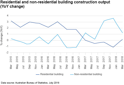Chart 3: Residential and non-residential building construction output (YoY change)