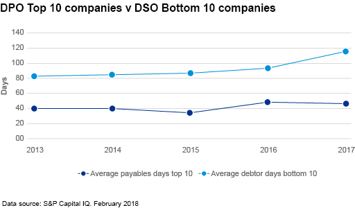 DPO Top 10 companies v DSO Bottom 10 companies
