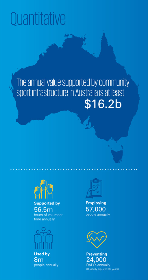 The quantitative value of community sport infrastructure