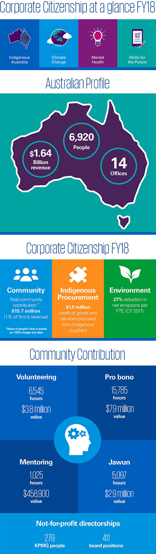 Corporate Citizenship Australia at a glance FY18