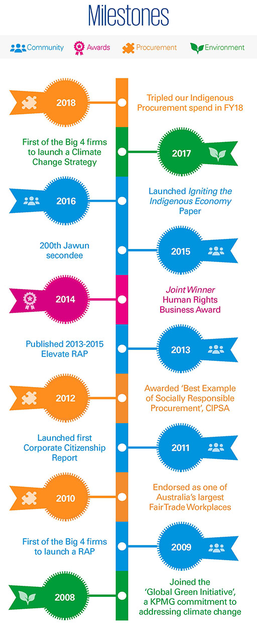 Corporate Citizenship Australia milestones