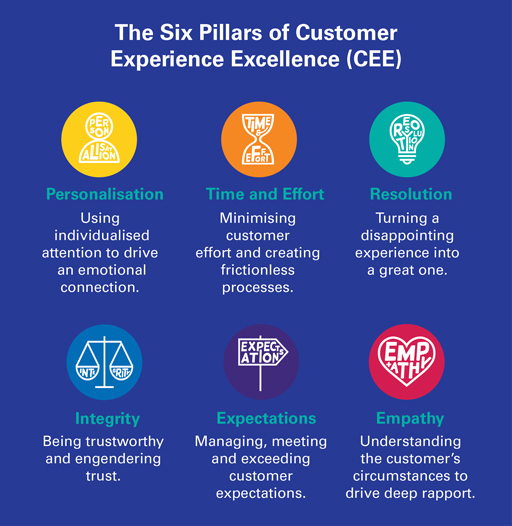 The Six Pillars of Customer Experience Excellence