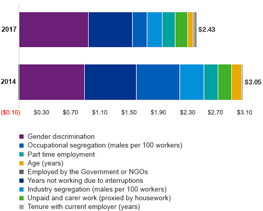 Drivers of the gender pay gap infographic