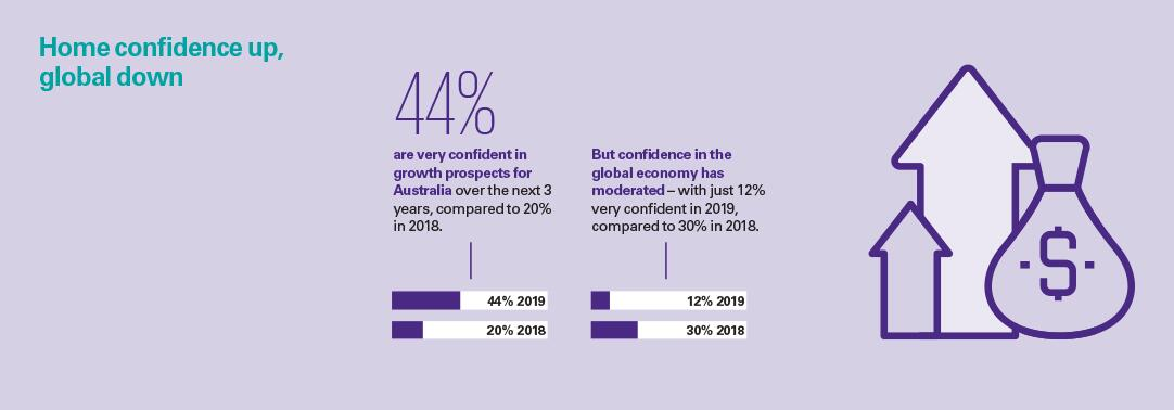 Global CEO Outlook 2019: Australian perspective – Confidence infographic