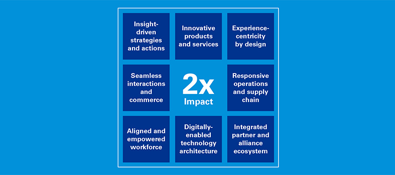 An infographic of the eight capabilities of KPMG Connected Enterprise