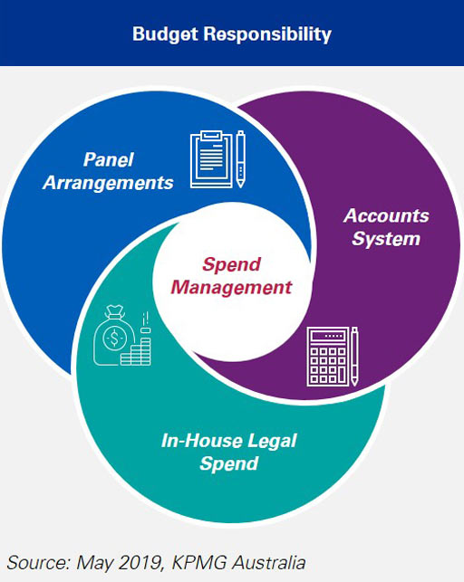 Traditional legal spend management model infographic