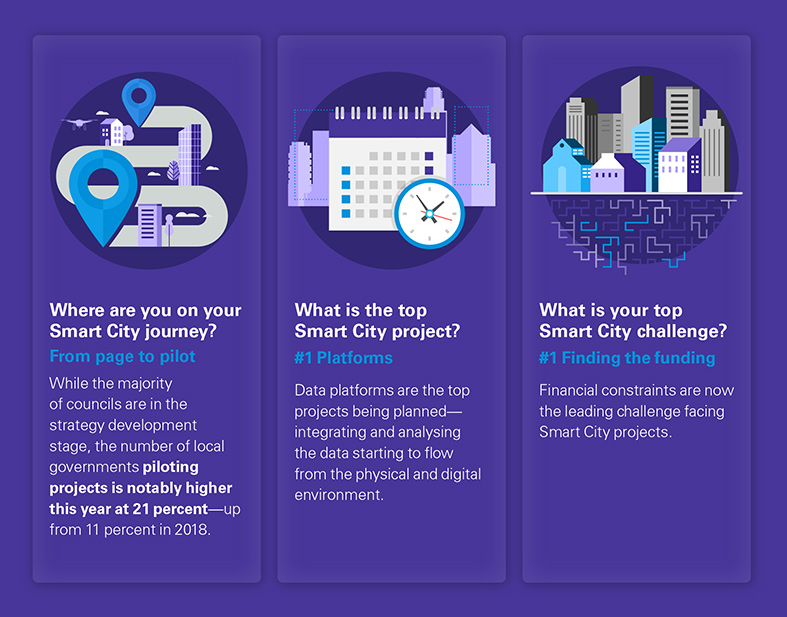 Smart Cities Key findings infographic