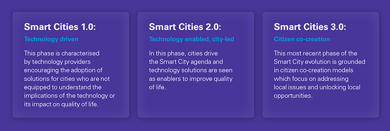 Three phases of smart cities