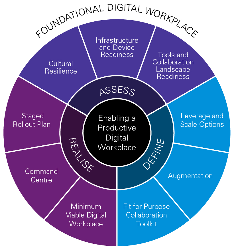 Three steps to a digital workplace