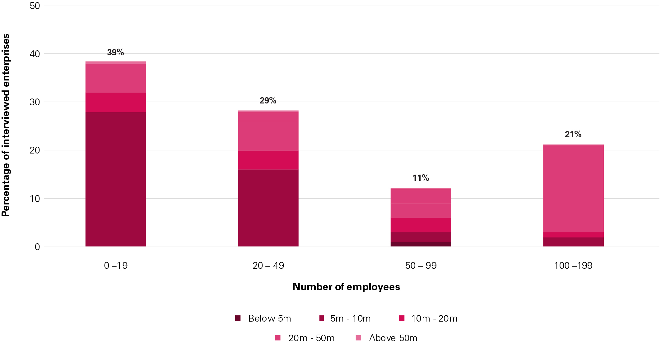 Australian Chinese owned businesses – by revenue and employee numbers