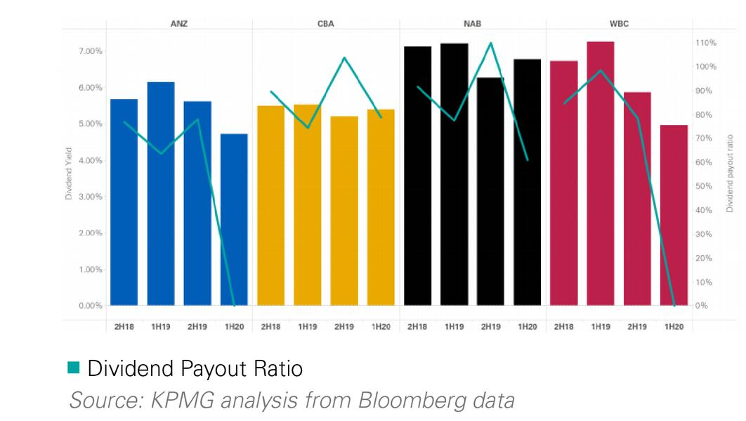 The majors' payout ratio will continue to be lower in the new reality