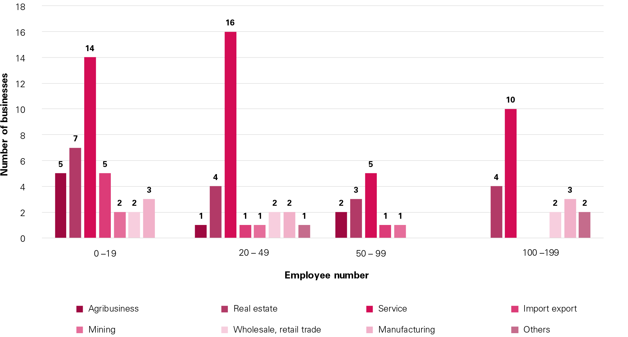 Business size by industry sector