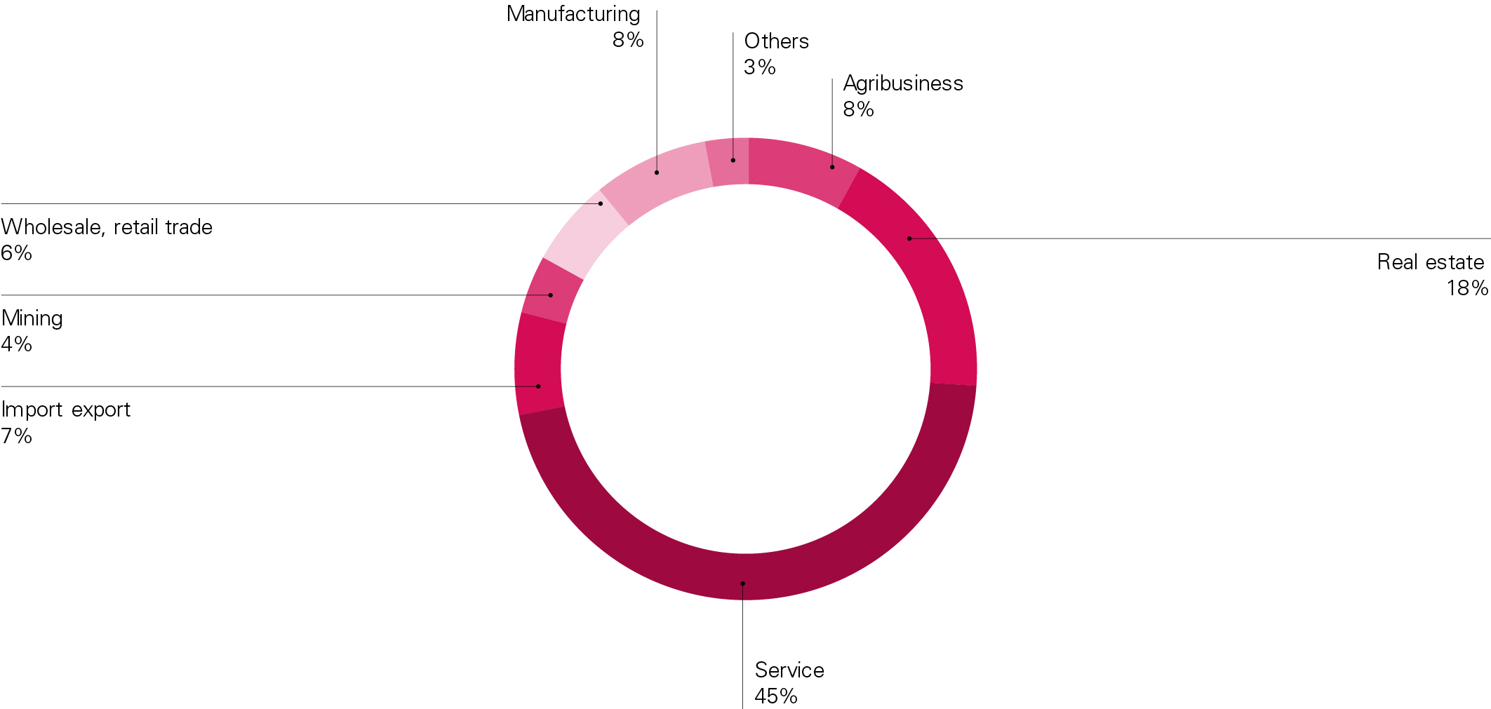 Companies by industry sector
