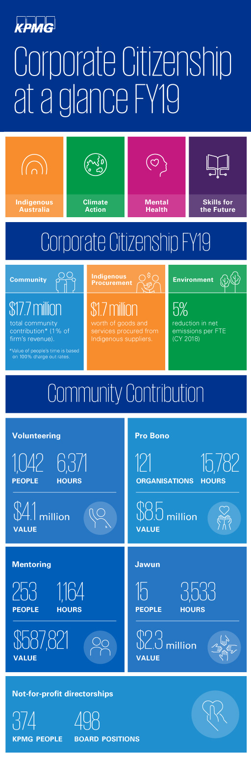 Corporate Citizenship Australia at a glance FY19
