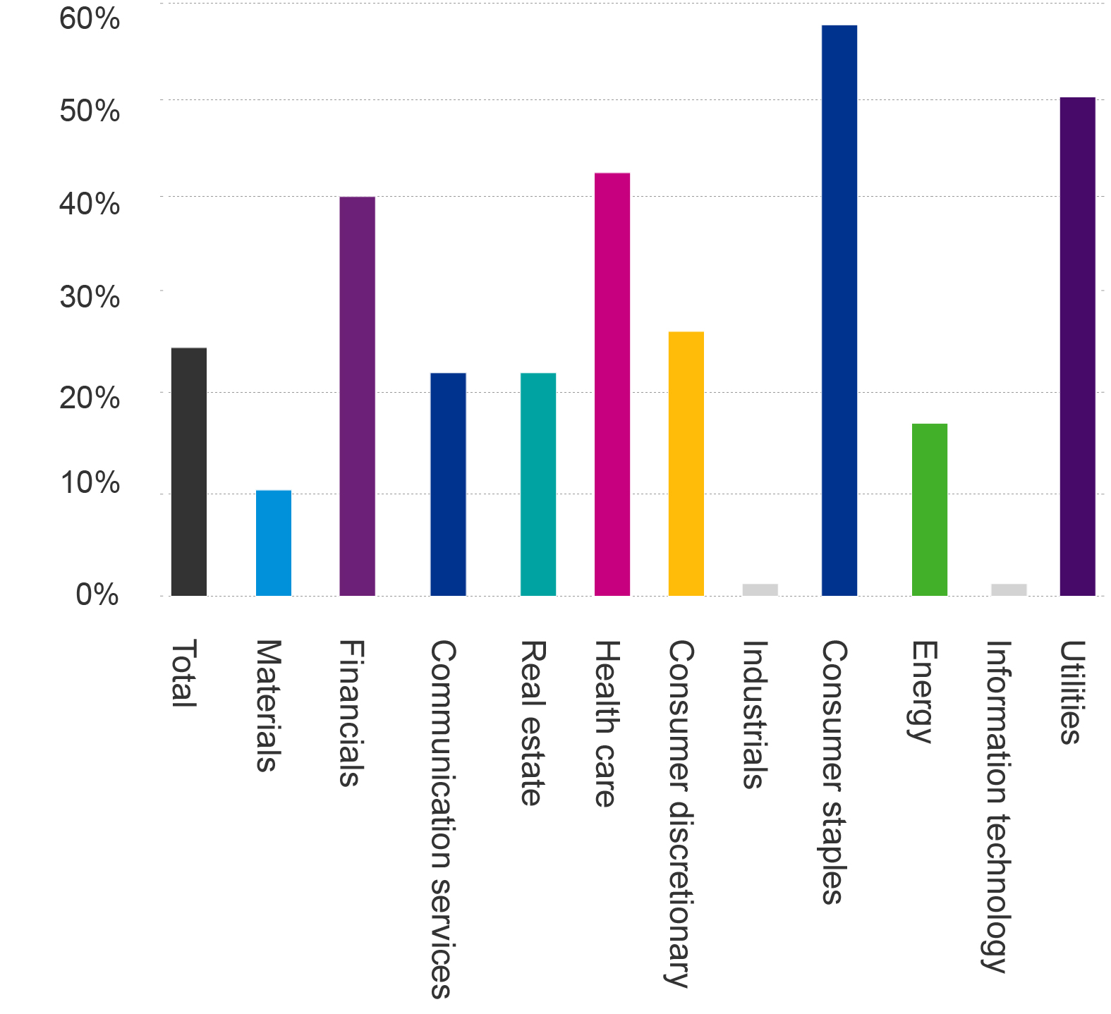 Female representation on the ASX 201-200 by sector