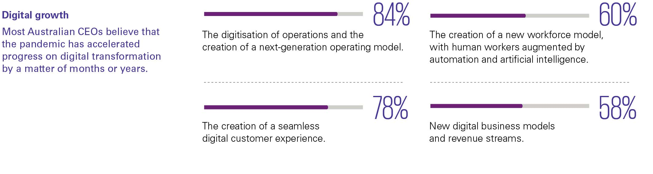Global CEO Outlook 2020: Digital acceleration infographic