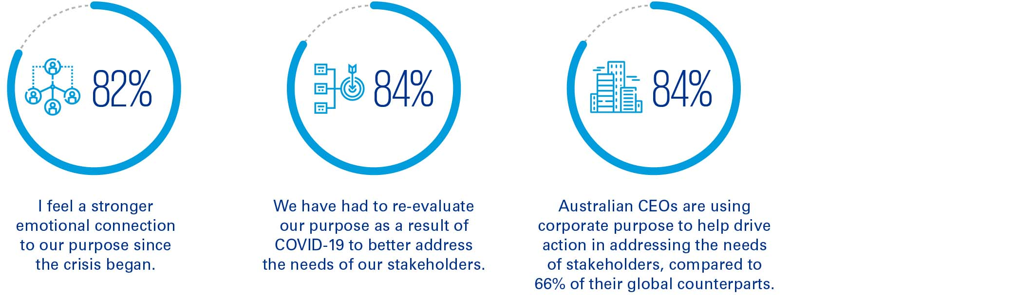 Global CEO Outlook 2020: Purpose infographic