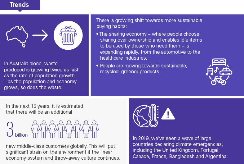 Trends in the circular economy