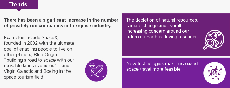 Trends in human life on Mars and the future of space travel