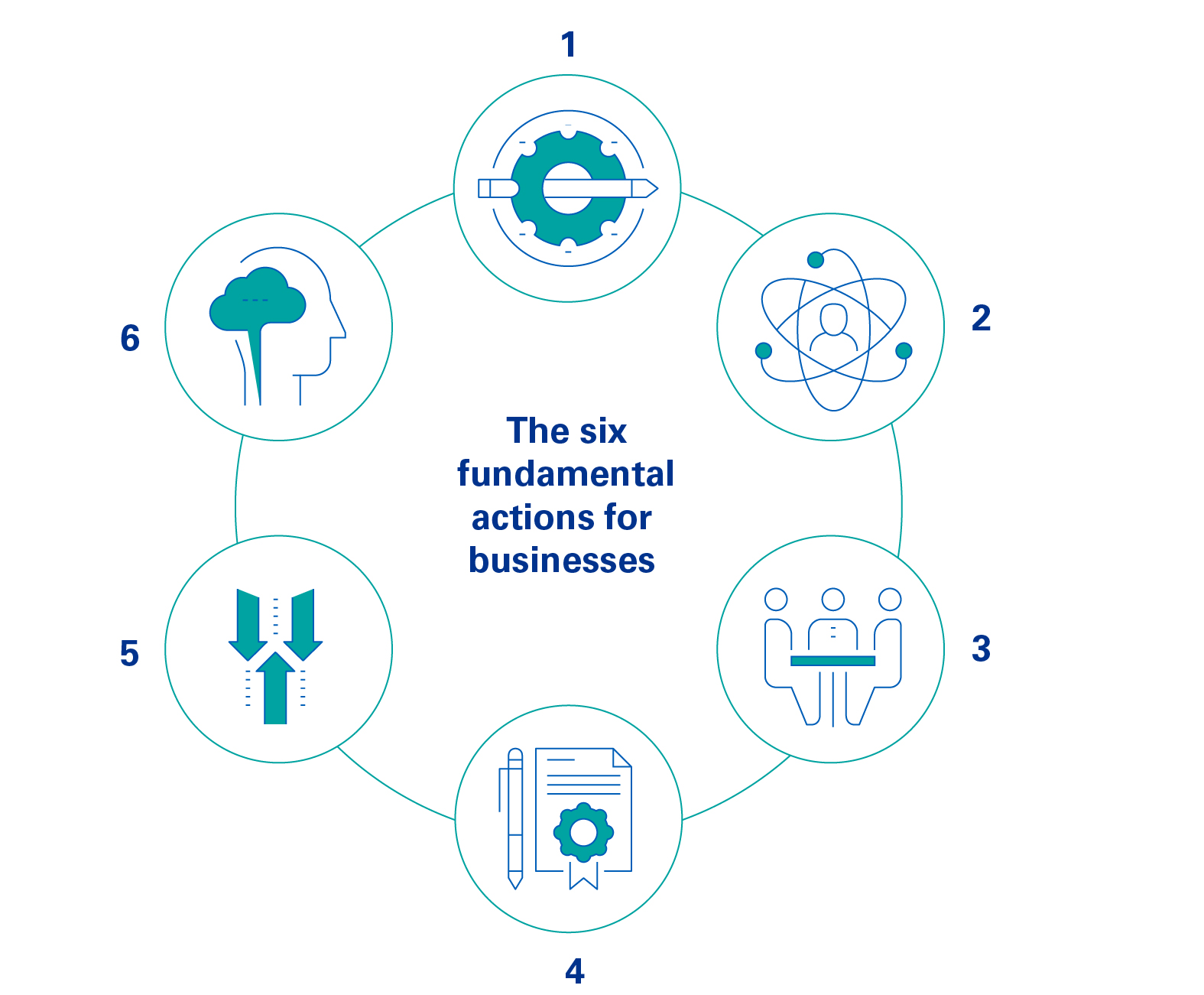 Six fundamental actions for business infographic